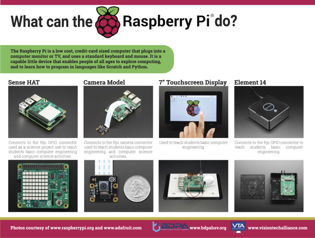 Multiple images of the uses of the Raspberry Pi.