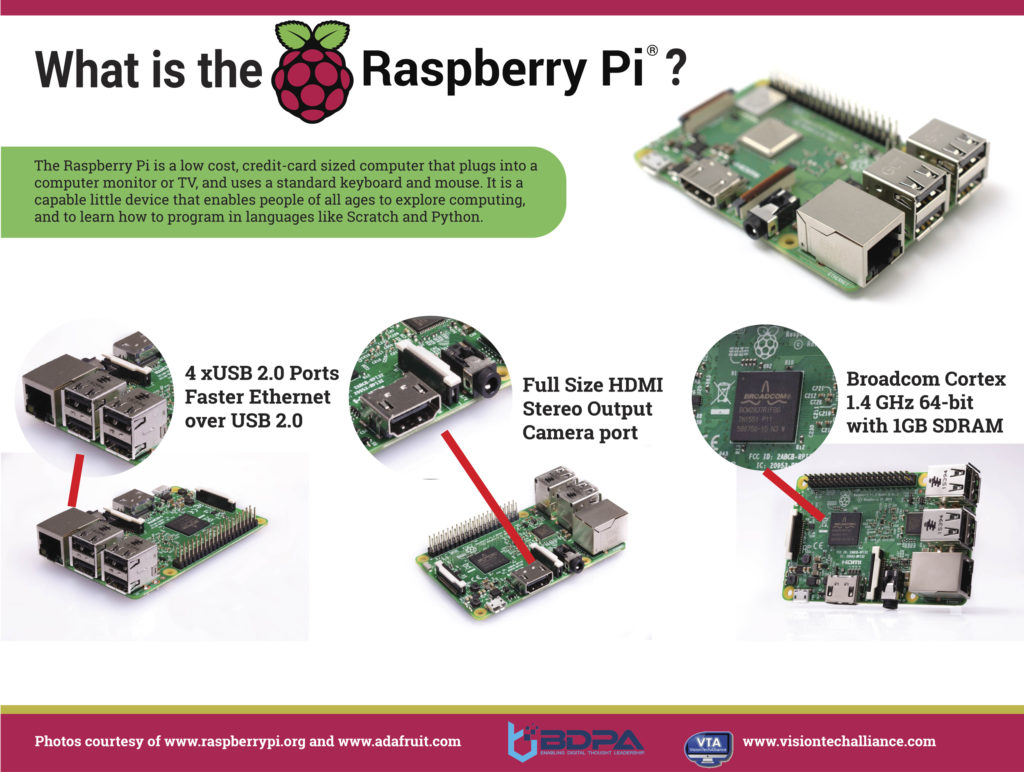 Pictures of Raspberry Pi and it's components